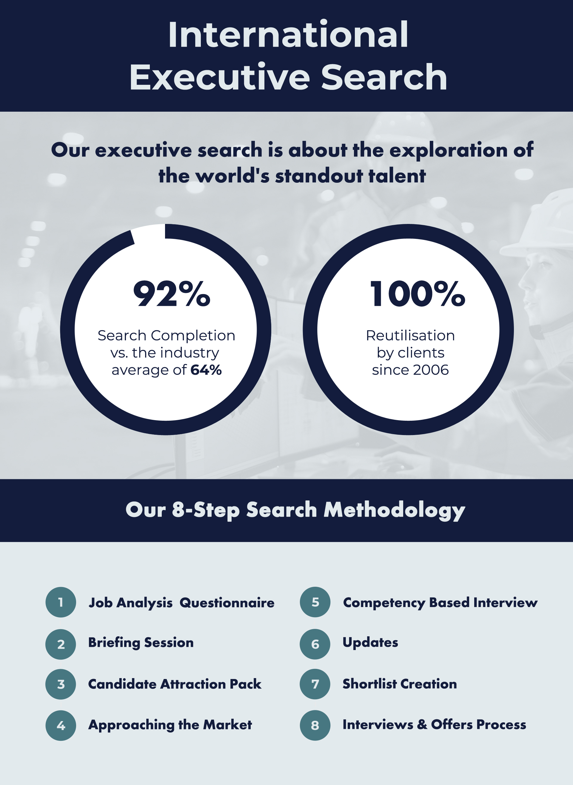 international executive search zurich infographic
