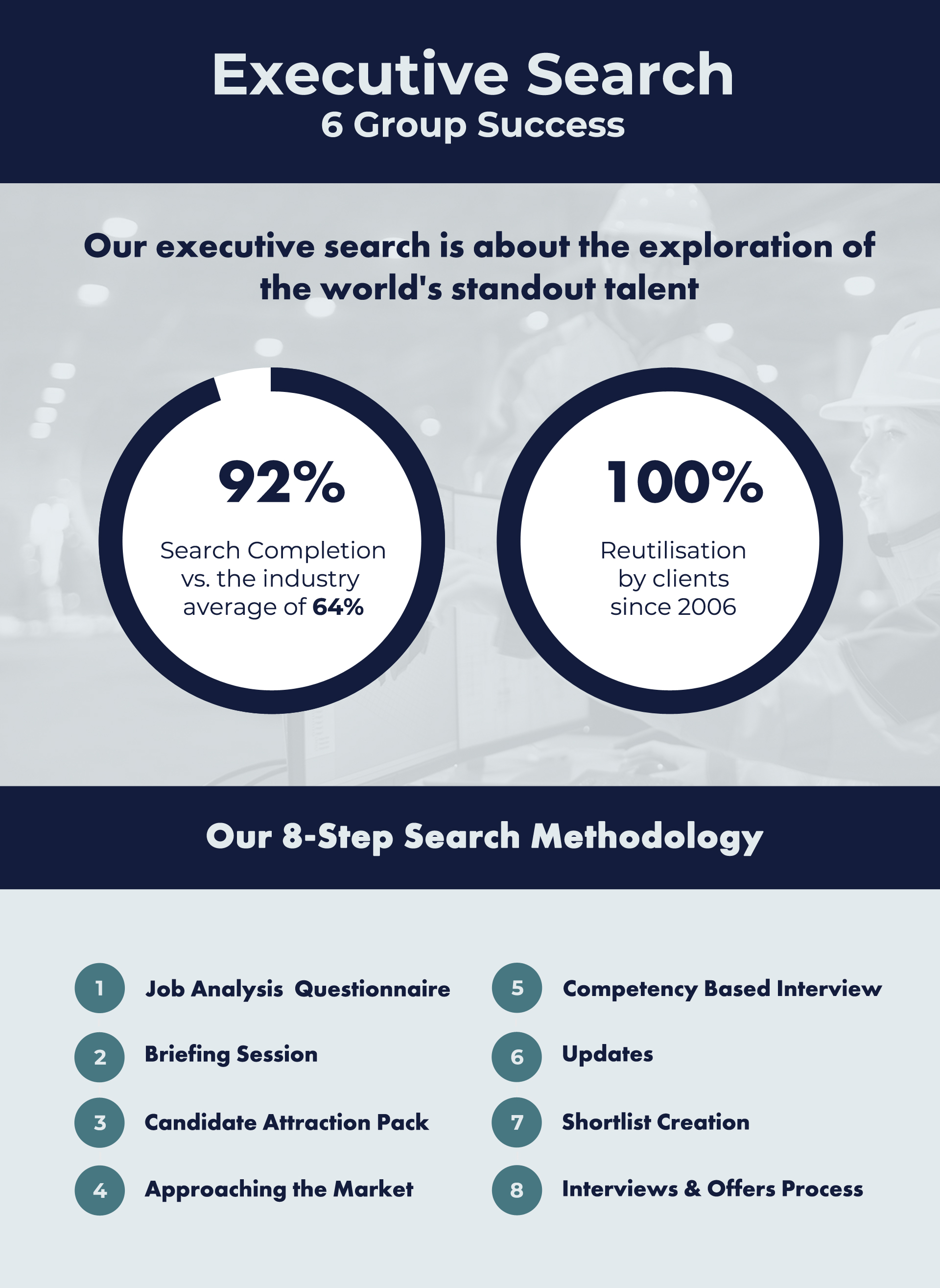global executive search zurich infographic